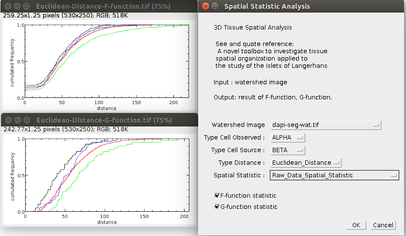 Spatial Statistic Analysis